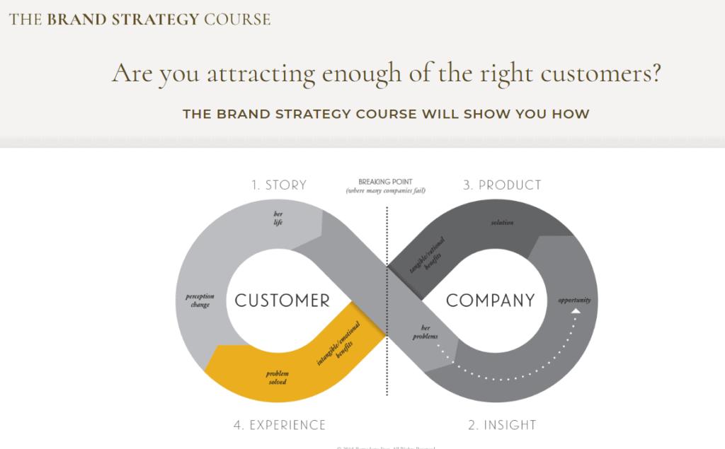 The Brand Strategy Course by Bernadette Jiwa